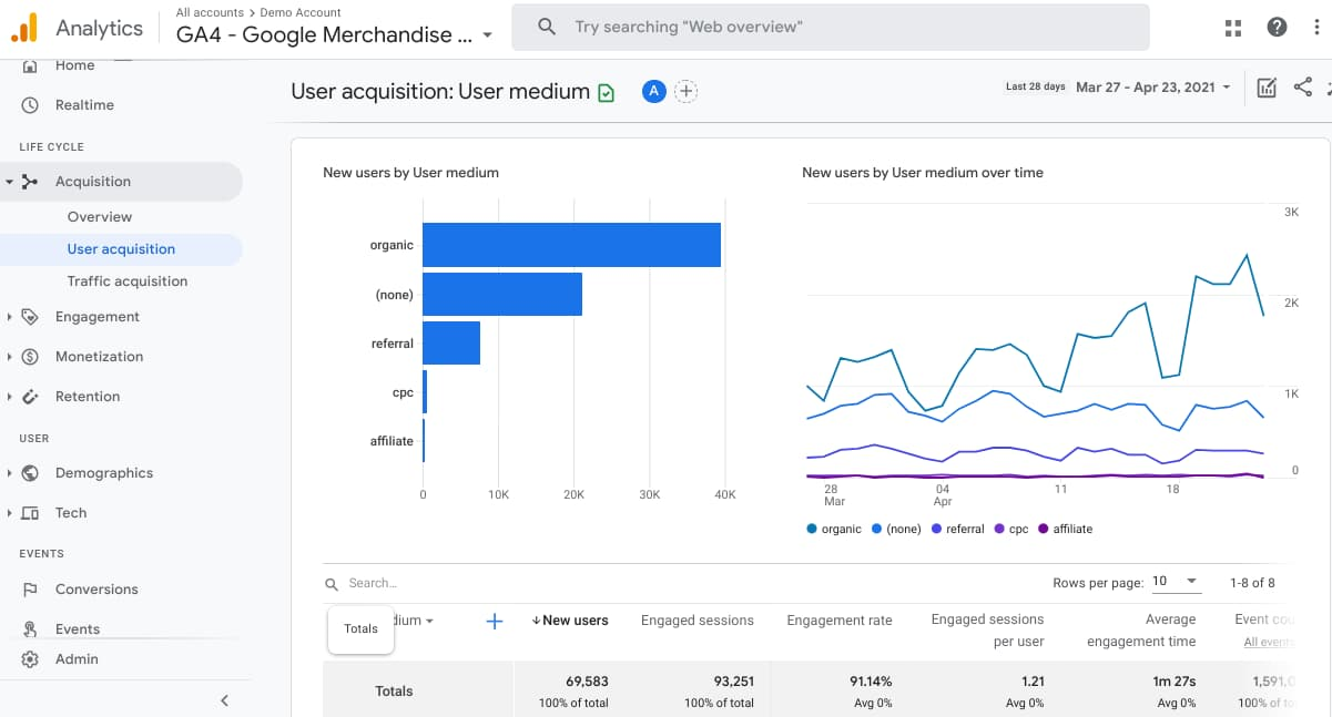 Google Analytics 4 User Acquisition Report   Growth Learner